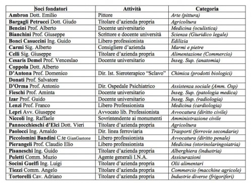tabella soci fondatori
